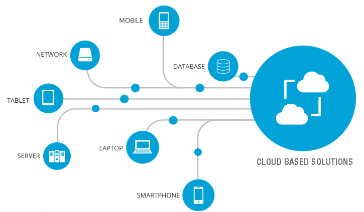 Cloud and Data Services